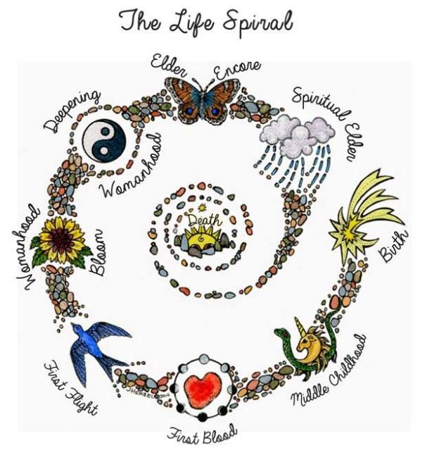 life spiral